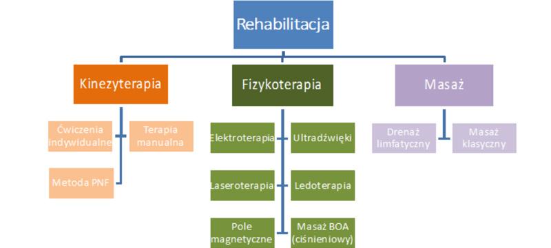 rehab_oferta